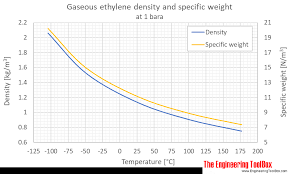 Antifreeze Ratio Temperature Chart Ethylene Density And Specific Weight