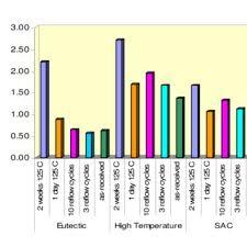 average balls size table 1 alloys bga balls size and pitch dimension scientific diagram