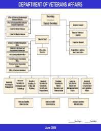 Veterans Affairs Organizational Chart 2018 Veterans
