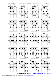 Guitar Pentatonic Scales Chart Pdf All About Guitar In 2019 Guitar Chords Scales Guitar