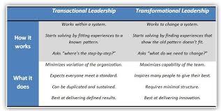 ysis using leadership theories