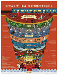 Dante S Inferno Chart Visualizing Dantes Hell See Maps Drawings Of Dantes