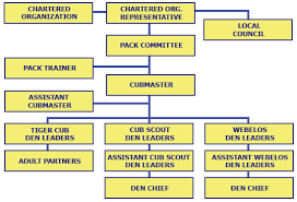 Pack Organization Chart Pin On Cub Scouts