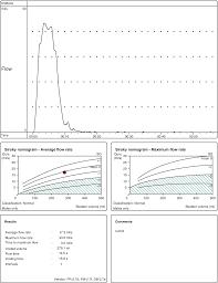 Normal Findings Of Urodynamic Study Springerlink