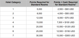 Spg Points Redemption Chart Hyatt Announces Points And Cash Redemptions Elite Discount