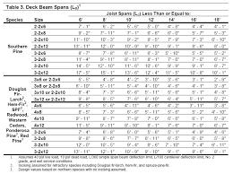 30 Wood Framing Header Span Tables Shed Door Framing Shed