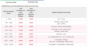 Jal Award Chart Emirates 14 Best Ways To Redeem Japan Airlines Jal Mileage Bank