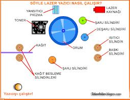 lazer yazýcý ile ilgili görsel sonucu