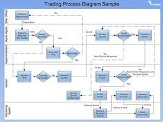 Work Process Flow Chart Examples 16 Best Sample Flow Charts Images Sample Flow Chart