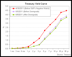 Treasury Yield Curve Chart Chart Of The Day Treasury Yields Decline Despite Downgrade