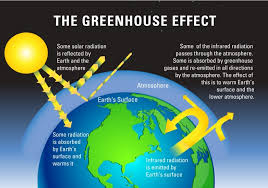 green house effect what is the greenhouse effect environment blog