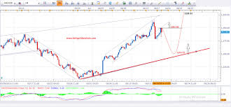 Gold Chart Live Forex Gameykfanmail Ga Free Currency Charts