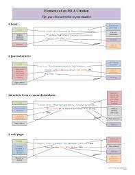 Elements Of An Mla Citation Mainegov
