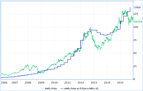 Peter Lynch Chart How Peter Lynch Returned 29 Per Year For 13 Years Top
