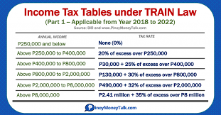 How to qualify & how much it is. 2021 Philippine Income Tax Tables Under Train Pinoy Money Talk