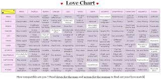 Compatibility Birthdate Chart Marvelous Horoscope Love Matches Zodiac Love Compatibility