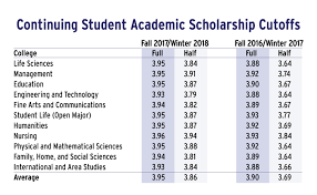 Gpa Average Chart Scholarship Gpa Cutoffs Rise Disappointing Students The