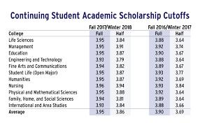 University Of Utah Scholarship Chart Scholarship Gpa Cutoffs Rise Disappointing Students The
