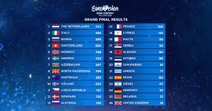 Fina Points Chart A Look At The Eurovision 2019 Grand Final And Semi Final