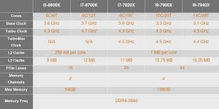 Comparison Of Performance Intel Xeon Processors