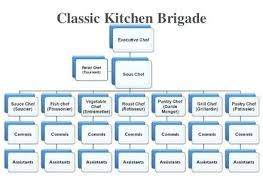 Kitchen Organisation Chart 5 Star Hotel Kitchen Organization Chart Law Firm Organizational Template