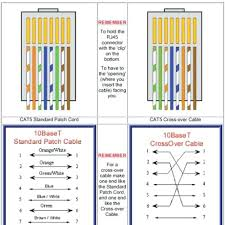 ethernet cable wiring diagram and fascinating best cable ideas on wiring diagram for network cable ethernet cable wiring diagram and fascinating best cable ideas on cable also wiring diagram ethernet cable