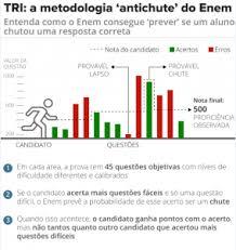 Vai chutar na prova do Enem: conheça a Metodologia TRI – Jornal do Sudoeste  – Apenas a verdade