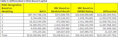 Modeling Of U S Insurance Industrys Holdings In