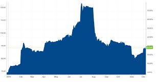 Iron Ore Price Chart Today Bhp Rio And Fmg Share Prices Up On Iron Ore Price Surge