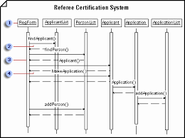 Sequence Diagram Visio Online Sequence Diagram Draw Po6l Canadagoosejackets Sale Ca