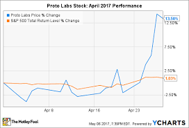 Proto Chart Why Proto Labs Stock Popped 13 5 In April Nasdaq