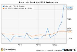 Why Proto Labs Stock Popped 13 5 In April Nasdaq