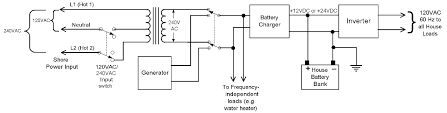selene owners site forum a simplified diagram of a bettery charger inverter setup for creating 60hz power regardless of input frequency click on the image to enlarge