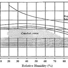 Olgyays Bioclimatic Chart 7 Download Scientific Diagram