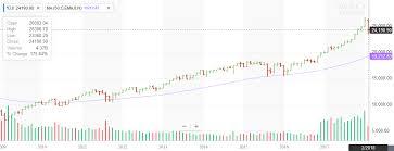 Yahoo Finance Business Finance Stock Market Quotes News Mesmerizing Yahoo Finance Business Finance Stock Market Quotes News Custom Yahoo