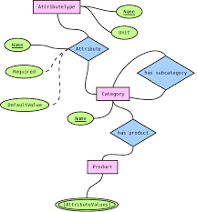 modeling categories in a graph database   neo j graph databasewhat can    t be expressed nicely in the er diagram are the attribute values  as the actual  s of those attributes are defined as data elsewhere in the