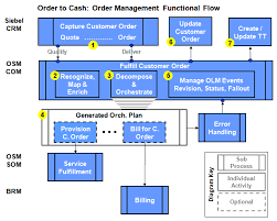 Understanding The Process Integration For Order Lifecycle