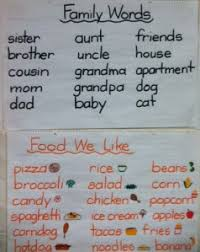 Anchor Charts Iteach With Ipads