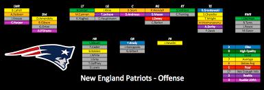 Patriots 2017 Depth Chart