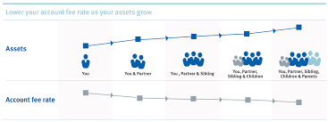 Rbc Investment Advantage Account Rbc Royal Bank