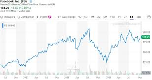 Facebook Share Price History Chart Facebook Stock Forecast Facebook Price Predictions Nasdaq