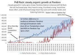 Radio 1 Rock Chart Anatomy Of A Growing Artist Pnb Rock Glenn Peoples Medium
