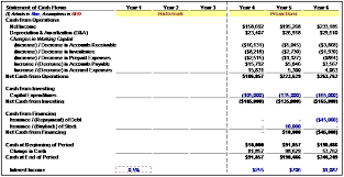cash flow model excel three statement financial modeling street of walls