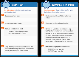 Simple Ira Vs Sep Ira Chart Get Simplified Employee Pension Plans And Funds Trusted Choice