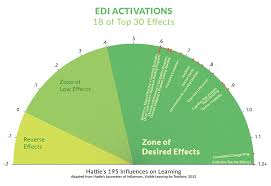 Hattie Effect Size Chart Edi And Hatties Visible Learning