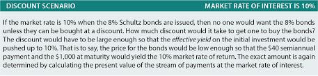 discount on bonds payable balance sheet accounting for bonds payable principlesofaccounting com