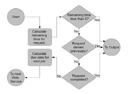 Web Service Flow Chart Flowchart Of The Broker Component In Case Of Admission