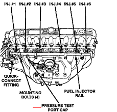 1999 jeep cherokee engine diagram wiring diagram libraries how to check the fuel pressure on a 2004 jeep grand cherokee1999 jeep cherokee engine diagram