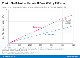 Rubio Lee Tax Plan Grows The Economy By 15 Percent And Lifts
