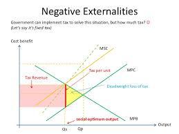 Negative Externality Graph Externalities Graphs How I Understand Them